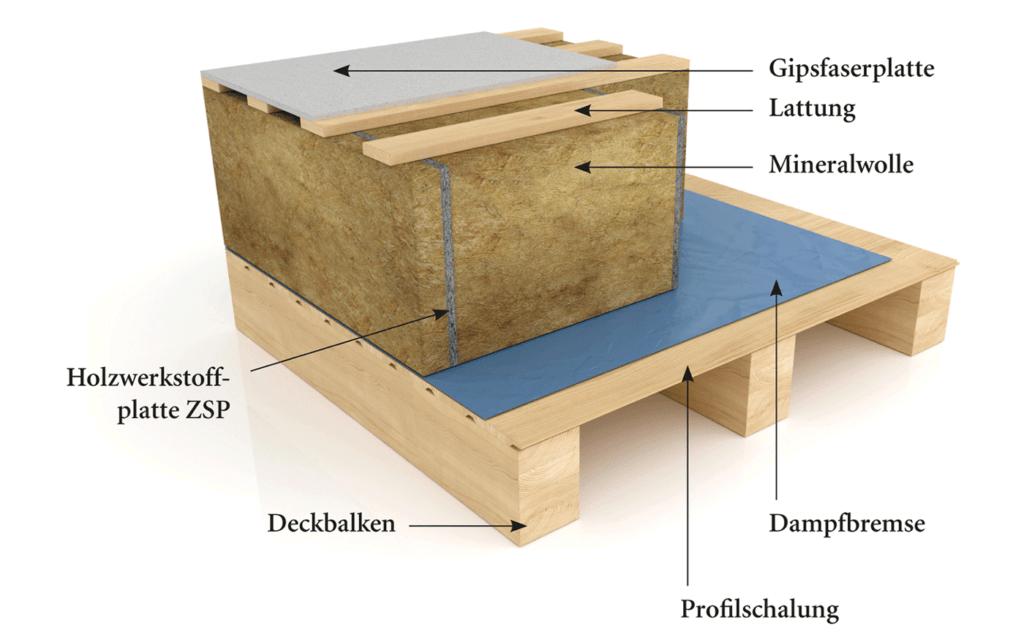 Aufbau Geschossdecke zum Dachboden BISON