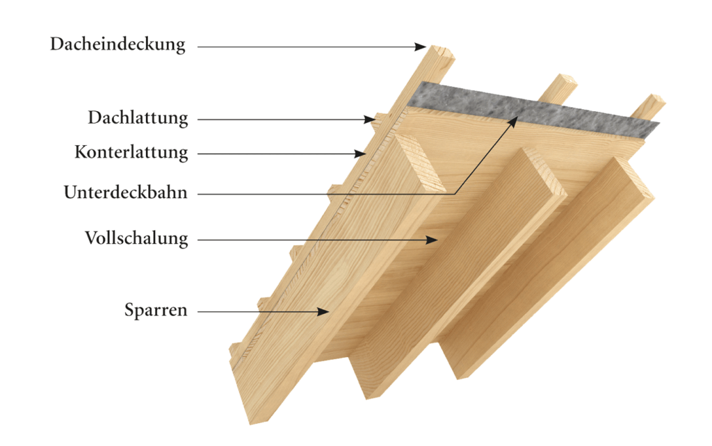 Aufbau Kaltdach BISON