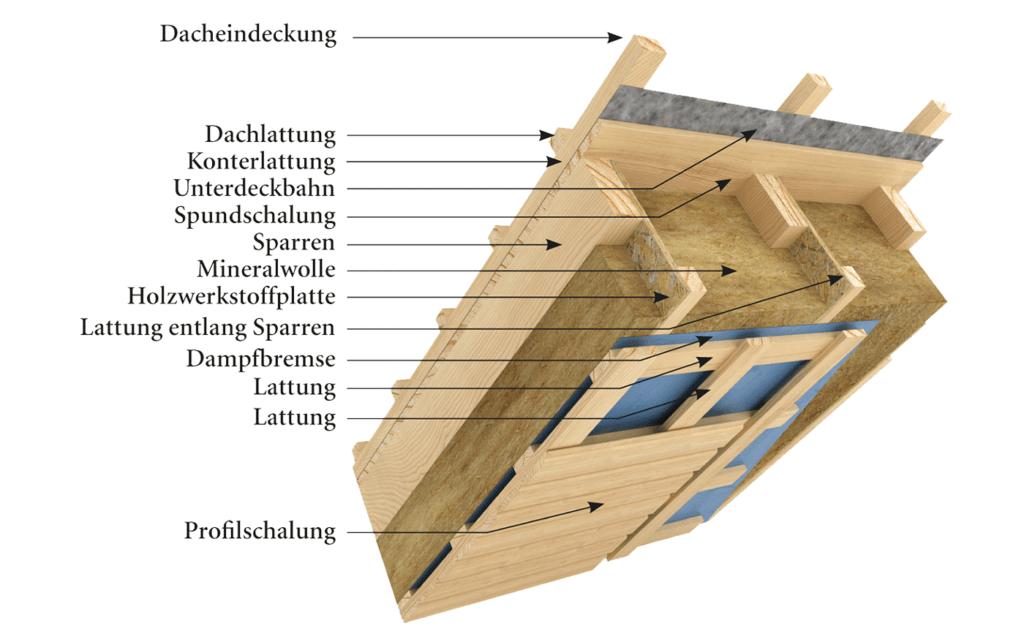 Aufbau Satteldach BISON