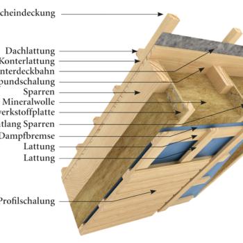 Bauteile und Wandaufbau